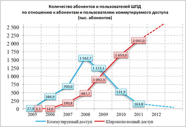 В Беларуси порядка 7 тысяч абонентов подключены по технологии GPON, более 120 тысяч абонентов — к платформе IMS