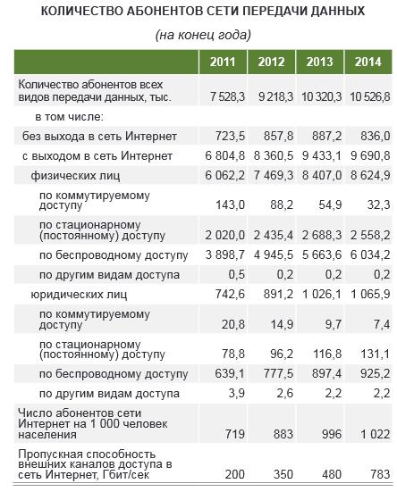 inet_by_statistika