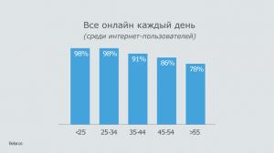 Пользователи, выходящие онлайн в зависимости от возраста
