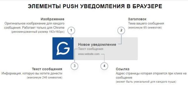 elementy push